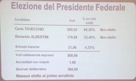 Risultati voti elezioni presidenza FIGC