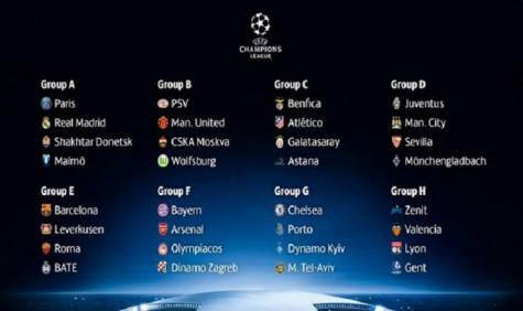 Champions 2015-2016, gli 8 gironi