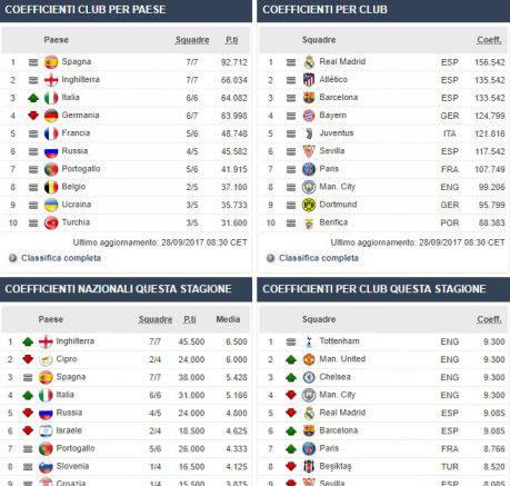 Ranking Uefa, dopo 7 anni l'Italia torna terza