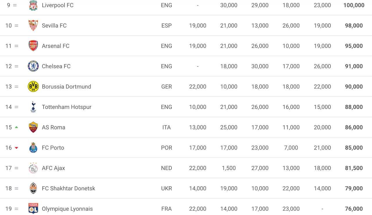 Ranking Uefa Roma, sorpasso Champions