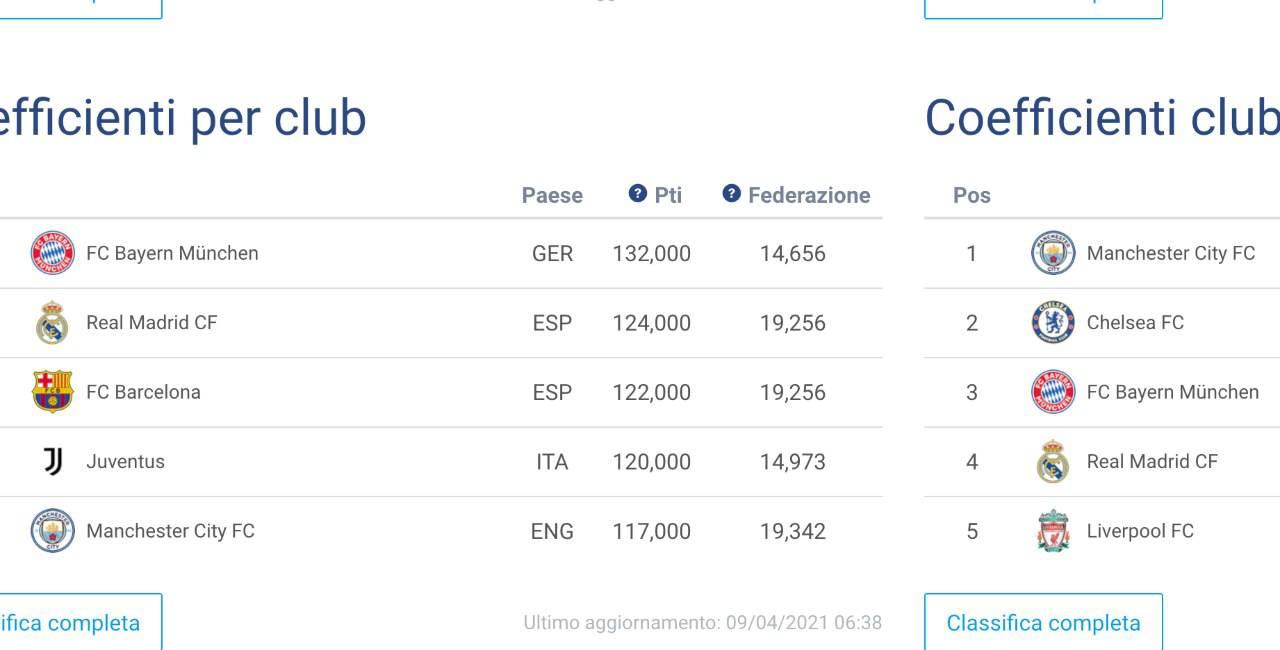 Ranking Uefa Roma, ennesimo sorpasso